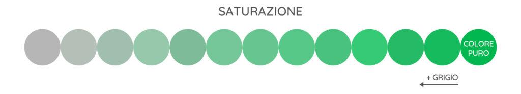 saturazione